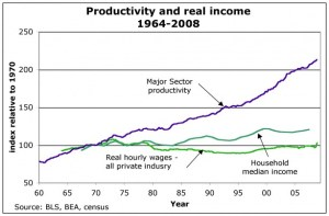 productivity-income