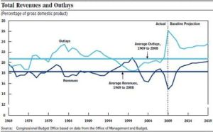US_budget_revenues-outlays_sept242009