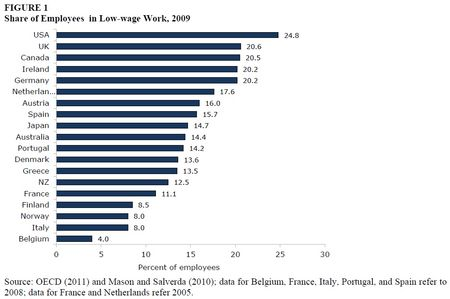 Employees-Low Wage