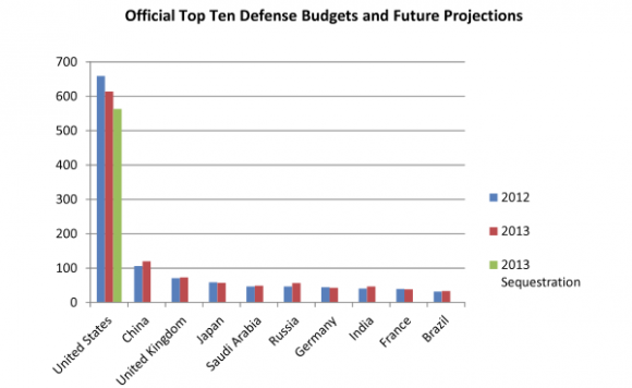 Global Defense Budgets-1