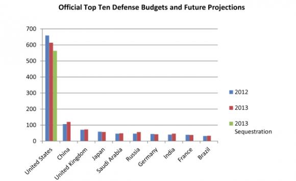 Global Defense Budgets-1
