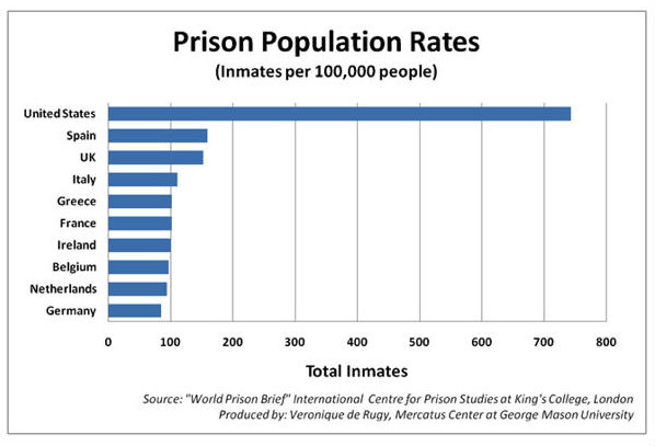 incarceration rates1