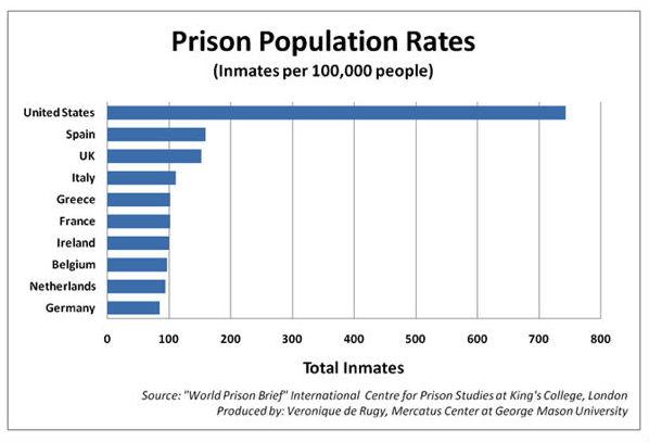 incarceration rates1