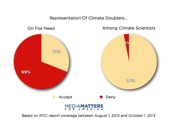Media Matters chart1