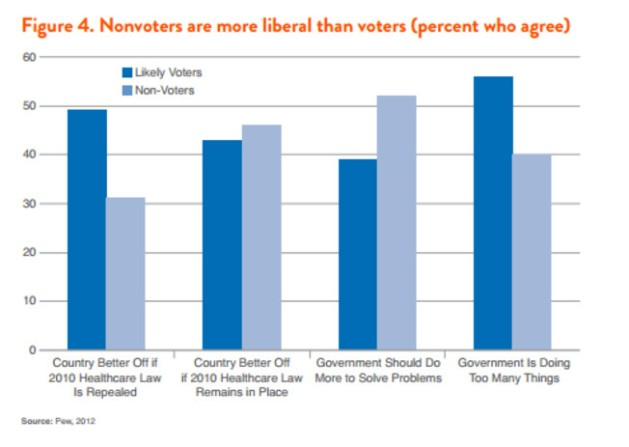 Nonvoters - more liberal2