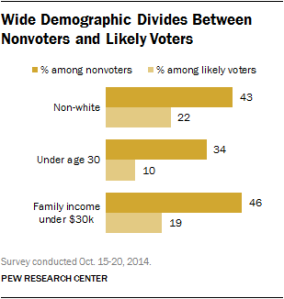 PEW Voters, non-voters