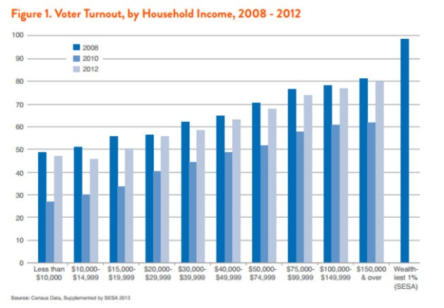 Voter turnout - Income