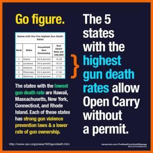 Gun death rates
