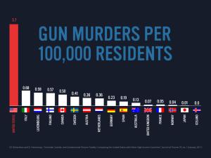 Gun Murders-chart