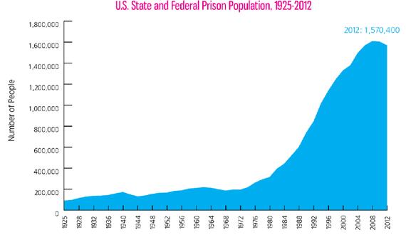 US Prison Population